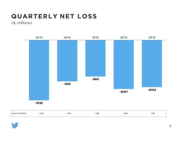 pertes-twitter-q3-2016