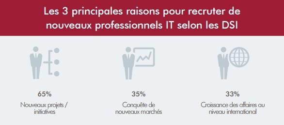 raisons-recruter-it