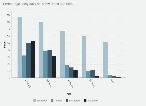 vox-usages-social-media