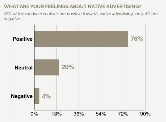 avis-native-ads