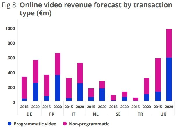 ca-online-video-2015-2020-programmatique