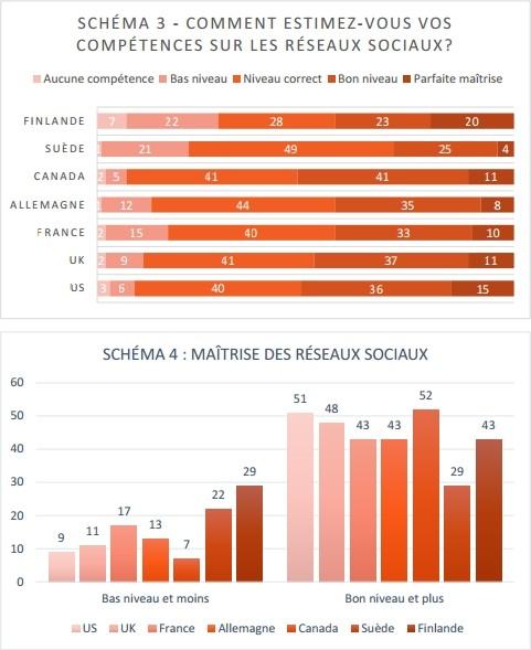u00c9tude   l u0026 39 usage des r u00e9seaux sociaux par les journalistes  en france et dans le monde