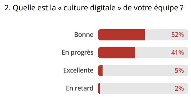 culture-digitale-equipe