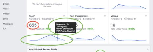Facebook admet erreurs chiffres insights   quels KPI sont concernés