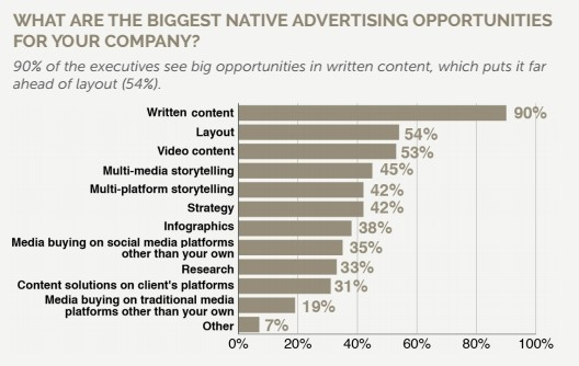 formats-native-advertising