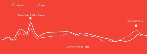 mobile-conversion-rates-black-friday-noel
