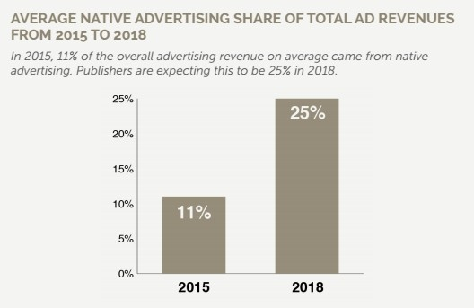 native-advertising-chiffre-affaires