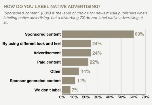 native-advertising-formulation