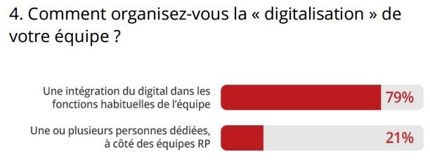 organisation-digitalisation-equipe