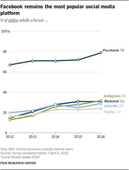 201 Tude L Usage De Facebook Instagram Pinterest