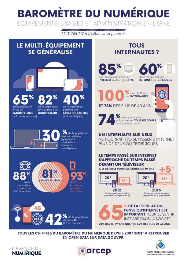 arcep_barometredunumerique2016-infographie-page-001