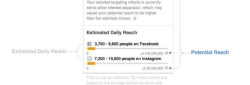 Facebook   estimation audiences payées plus précise mise jour calcul réactions