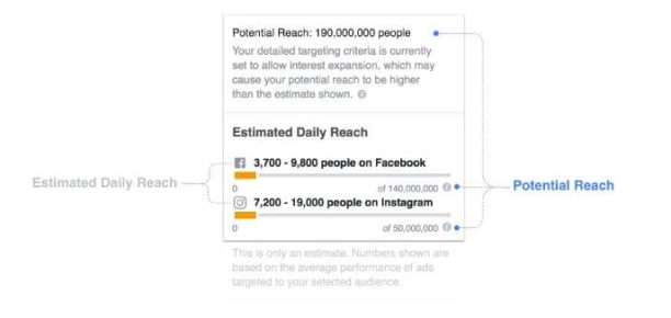 facebook-estimation-audience