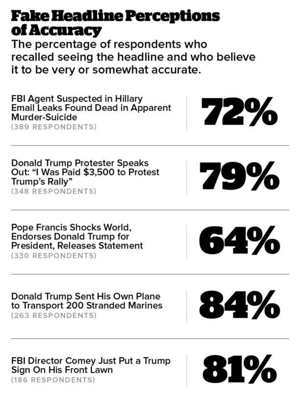 fake-news-sondage