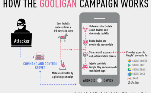 1 million comptes Google piratés Gooligan