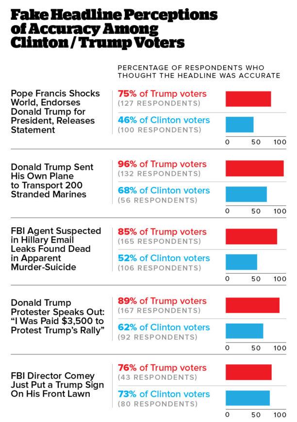trump-clinton-fake-news