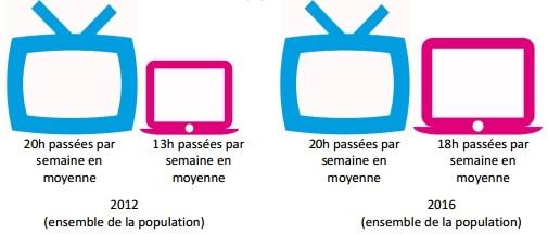tv-internet-france-2016
