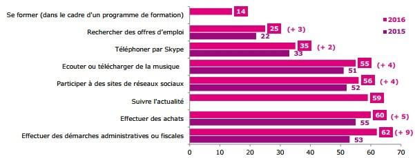 usages-internet-france
