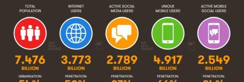 État lieux 2017   l'usage d'Internet  réseaux sociaux  messageries mobile