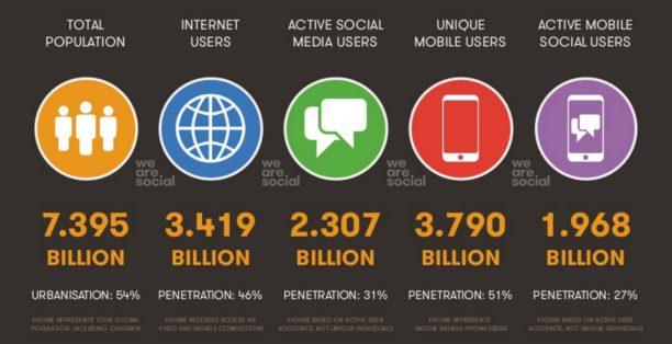 Les 50 chiffres à connaître sur les médias sociaux en 2017