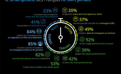 Étude   relation fusionnelle entre Français smartphone
