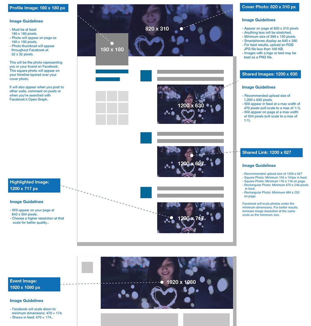 Guide 2018 de la taille des images sur les réseaux sociaux