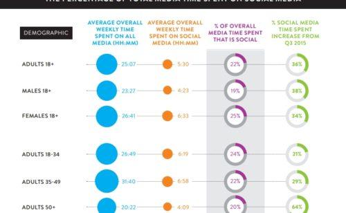 Étude   35-49 ans passent plus temps 18-34 ans réseaux sociaux
