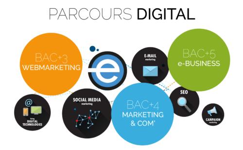 cursus alternance devenir chef projet digital Rennes