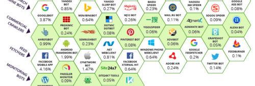 Plus moitié trafic d'un site web vient bots