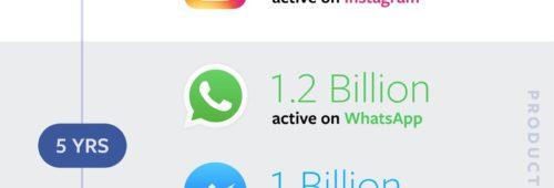 Facebook   1 86 milliard d'utilisateurs plus d'un milliard dollars bénéfices mois