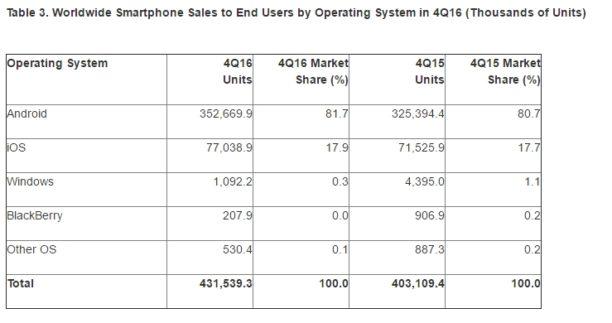 99,6 % des smartphones vendus tournent sous Android ou iOS — Adieu concurrence