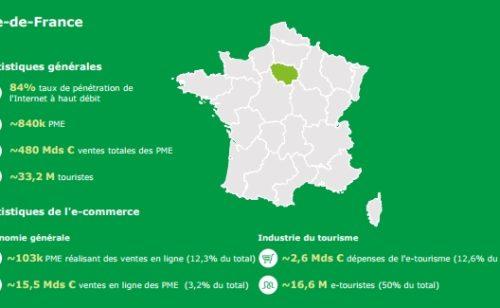 Rapport Deloitte transformation digitale PME France