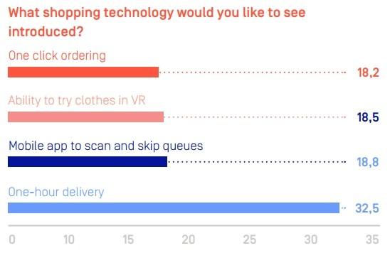Les retailers délaissent les applications mobiles au profit des sites web responsive