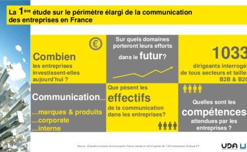 chiffres secteur communication France