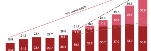 Publicité digitale   mobile dépasse desktop première fois