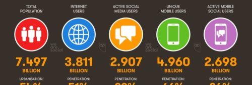 L'usage d'Internet  réseaux sociaux mobile avril 2017