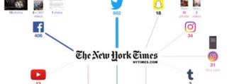 Comment 3 grands médias américains gèrent présence réseaux sociaux