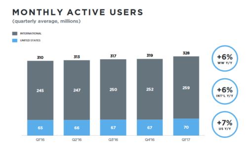 Twitter   328 millions d'utilisateurs chiffre d'affaires baisse 1er trimestre 2017
