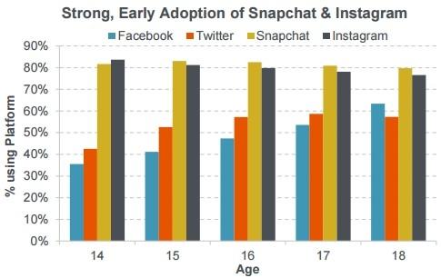 snapchat reste le r seau social n 1 chez les jeunes loin devant facebook blog du mod rateur. Black Bedroom Furniture Sets. Home Design Ideas