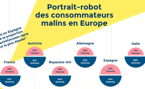 Étude   tendances e-commerce France Europe