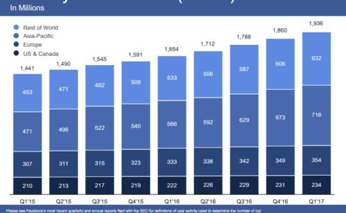 Facebook   1 936 milliard d'utilisateurs C $8 milliards 1er trimestre 2017