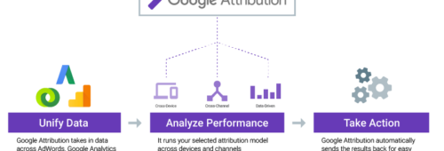 Google Attribution  outil gratuit mesurer l'impact chaque action marketing