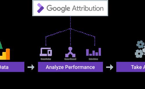 Google Attribution  outil gratuit mesurer l'impact chaque action marketing
