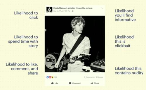 Comment fonctionne l'algorithme Facebook