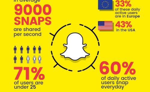 Étude   perception publicité Snapchat