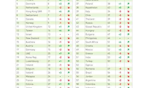 Palmarès 2017 pays plus compétitifs numérique