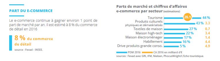 conversion e commerce par secteur