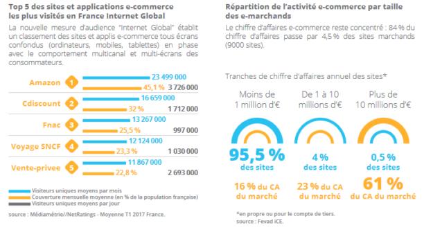 Les chiffres du e commerce en france en 2016 2017 blog - Etude de marche pret a porter feminin ...