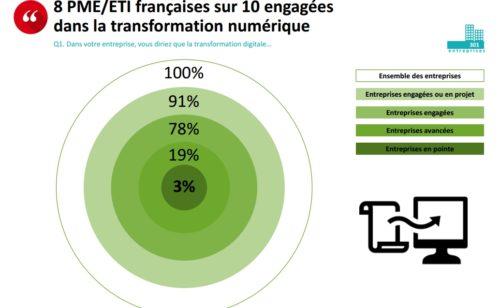 Étude   sont entreprises françaises transformation digitale