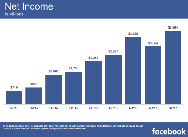 Des résultats records pour Facebook, Instagram, WhatsApp…